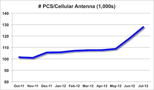PCS/cellular antenna trend from Oct 2011 to Jul 2012