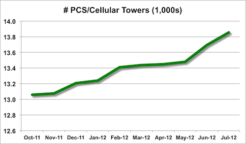 PCS/cellular site trend from Oct 2011 to Jul 2012