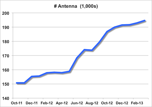 PCS/cellular antenna trend from Oct 2011 to Mar 2013