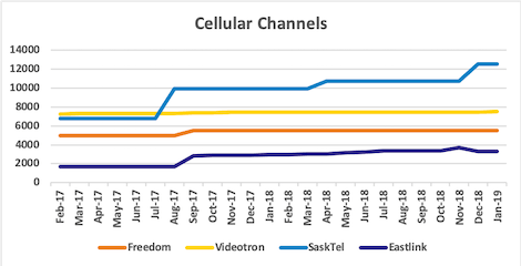 Graph of channel counts for Freedom, Videotron, SaskTel, Eastlink from Jan 2017 to Jan 2019