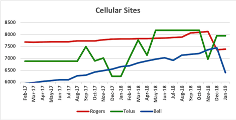 Graph of site counts for Rogers, Telus, Bell from Jan 2017 to Jan 2019