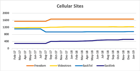 Graph of site counts for Freedom, Videotron, SaskTel, Eastlink from Jan 2017 to Jan 2019