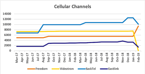 Graph of channel counts for Freedom, Videotron, SaskTel, Eastlink from Mar 2017 to Feb 2019