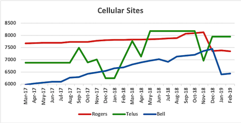 Graph of site counts for Rogers, Telus, Bell from Mar 2017 to Feb 2019