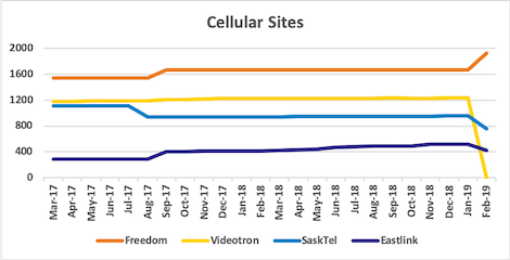 Graph of site counts for Freedom, Videotron, SaskTel, Eastlink from Mar 2017 to Feb 2019