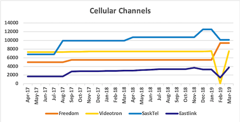 Graph of channel counts for Freedom, Videotron, SaskTel, Eastlink from Apr 2017 to Mar 2019