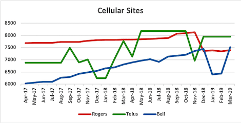 Graph of site counts for Rogers, Telus, Bell from Apr 2017 to Mar 2019