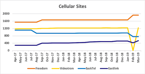 Graph of site counts for Freedom, Videotron, SaskTel, Eastlink from Apr 2017 to Mar 2019