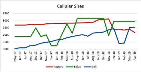 Graph of site counts for Rogers, Telus, Bell from May 2017 to Apr 2019