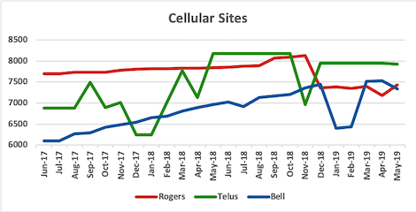 Graph of site counts for Rogers, Telus, Bell from Jun 2017 to Map 2019