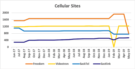 Graph of site counts for Freedom, Videotron, SaskTel, Eastlink from Jun 2017 to May 2019
