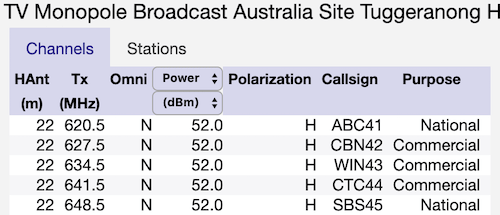 Australia Digital TV channel list