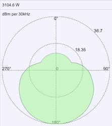 RRL Antenna pattern showing direction and magnitude of main lobe