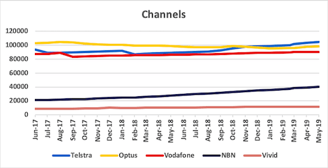 Graph of channel counts for Telstra, Optus, Vodafone, NBN and Vivid from Jun 2017 to May 2019