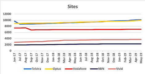 Graph of site counts for Telstra, Optus, Vodafone, NBN and Vivid from Jun 2017 to May 2019