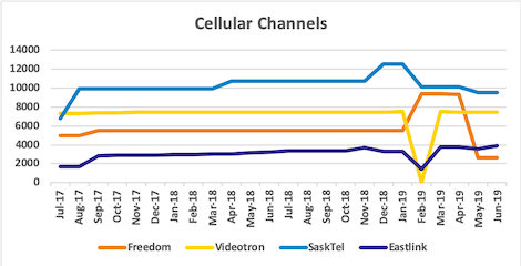 Graph of channel counts for Freedom, Videotron, SaskTel, Eastlink from Jul 2017 to Jun 2019
