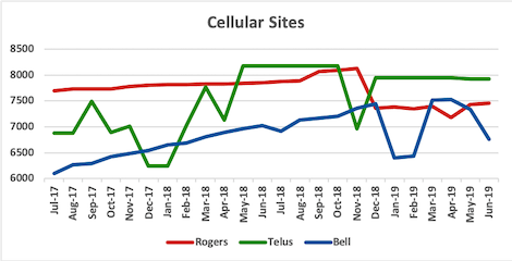 Graph of site counts for Rogers, Telus, Bell from Jul 2017 to Jun 2019
