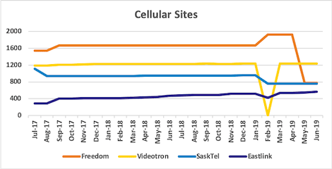 Graph of site counts for Freedom, Videotron, SaskTel, Eastlink from Jul 2017 to Jun 2019