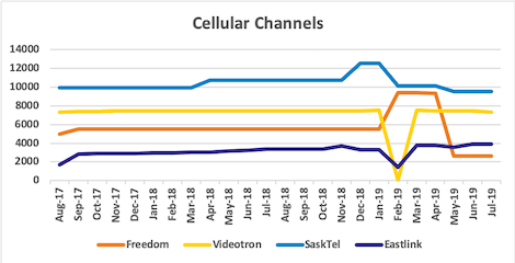Graph of channel counts for Freedom, Videotron, SaskTel, Eastlink from Aug 2017 to Jul 2019