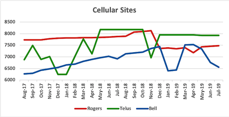 Graph of site counts for Rogers, Telus, Bell from Aug 2017 to Jul 2019