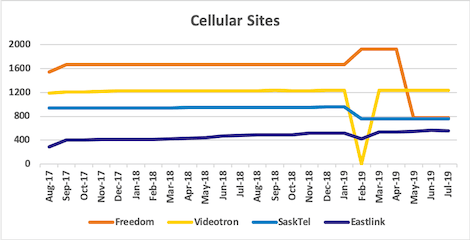 Graph of site counts for Freedom, Videotron, SaskTel, Eastlink from Aug 2017 to Jul 2019