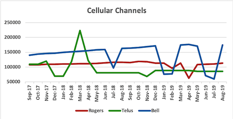 Graph of channel counts for Rogers, Telus, Bell from Sep 2017 to Aug 2019