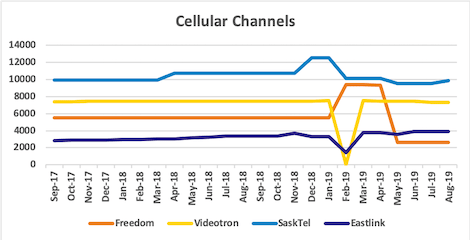 Graph of channel counts for Freedom, Videotron, SaskTel, Eastlink from Sep 2017 to Aug 2019