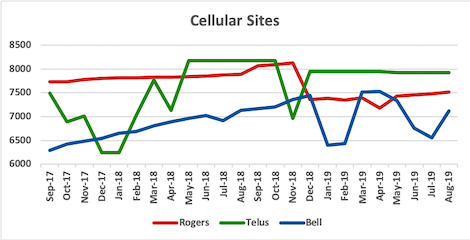 Graph of site counts for Rogers, Telus, Bell from Sep 2017 to Aug 2019