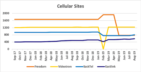 Graph of site counts for Freedom, Videotron, SaskTel, Eastlink from Sep 2017 to Aug 2019