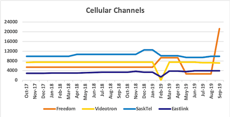 Graph of channel counts for Freedom, Videotron, SaskTel, Eastlink from Oct 2017 to Sep 2019