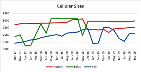 Graph of site counts for Rogers, Telus, Bell from Oct 2017 to Sep 2019