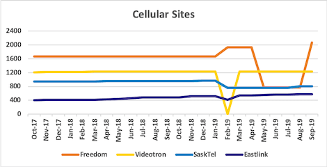 Graph of site counts for Freedom, Videotron, SaskTel, Eastlink from Oct 2017 to Sep 2019