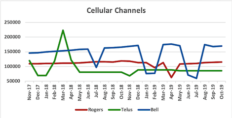 Graph of channel counts for Rogers, Telus, Bell from Nov 2017 to Oct 2019
