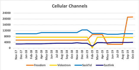 Graph of channel counts for Freedom, Videotron, SaskTel, Eastlink from Nov 2017 to Oct 2019