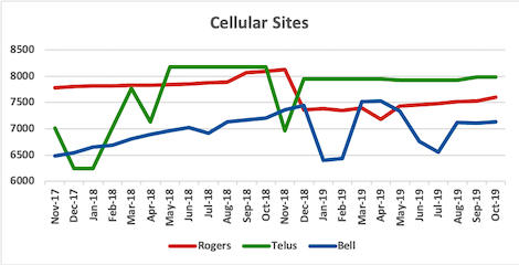 Graph of site counts for Rogers, Telus, Bell from Nov 2017 to Oct 2019