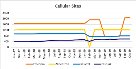 Graph of site counts for Freedom, Videotron, SaskTel, Eastlink from Nov 2017 to Oct 2019