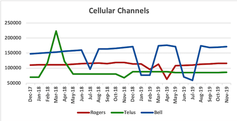 Graph of channel counts for Rogers, Telus, Bell from Dec 2017 to Nov 2019