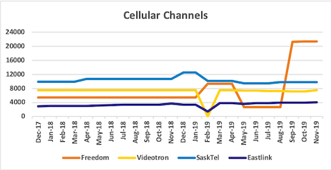 Graph of channel counts for Freedom, Videotron, SaskTel, Eastlink from Dec 2017 to Nov 2019
