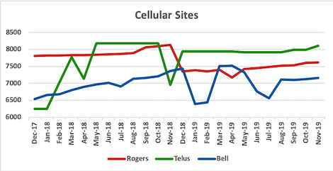 Graph of site counts for Rogers, Telus, Bell from Dec 2017 to Nov 2019