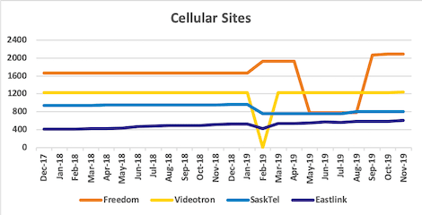 Graph of site counts for Freedom, Videotron, SaskTel, Eastlink from Dec 2017 to Nov 2019