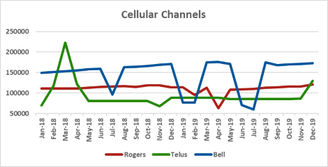 Graph of channel counts for Rogers, Telus, Bell from Jan 2018 to Dec 2019