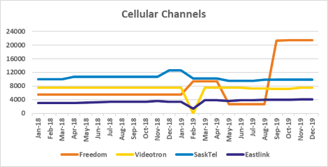 Graph of channel counts for Freedom, Videotron, SaskTel, Eastlink from Jan 2018 to Dec 2019