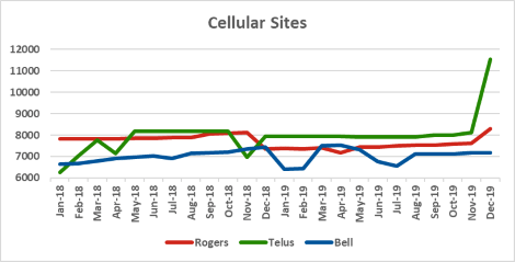 Graph of site counts for Rogers, Telus, Bell from Jan 2018 to Dec 2019