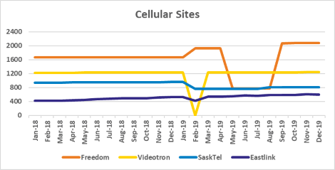 Graph of site counts for Freedom, Videotron, SaskTel, Eastlink from Jan 2018 to Dec 2019