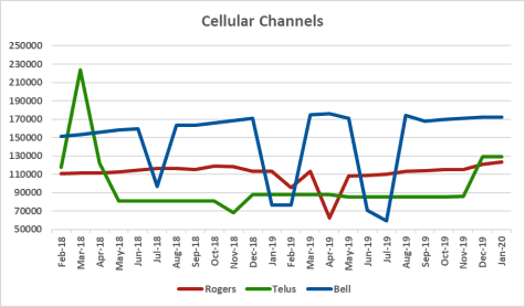 Graph of channel counts for Rogers, Telus, Bell from Feb 2018 to Jan 2020