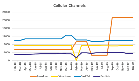 Graph of channel counts for Freedom, Videotron, SaskTel, Eastlink from Feb 2018 to Jan 2020