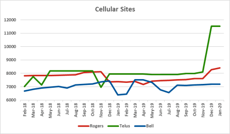 Graph of site counts for Rogers, Telus, Bell from Feb 2018 to Jan 2020