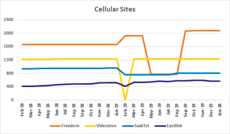 Graph of site counts for Freedom, Videotron, SaskTel, Eastlink from Feb 2018 to Jan 2020