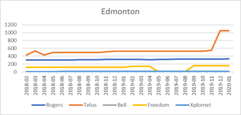 Edmonton cell site counts