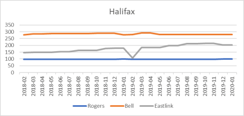 Halifax cell site counts